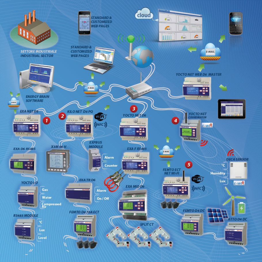 Electrex - Energy monitoring network in a production plant
