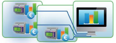 Centri di Costo - Applicazioni Electrex