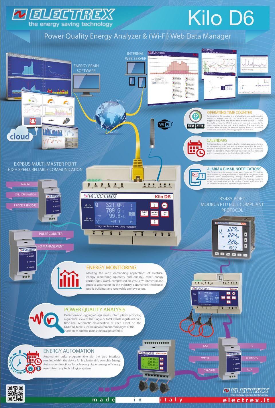 Kilo D6 - Infographics