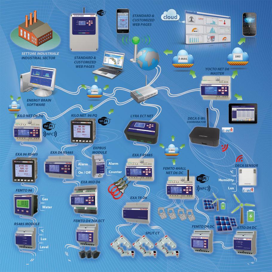 Reti monitoraggio energia - industria