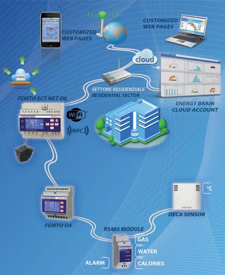 Reti monitoraggio energia - residenziale