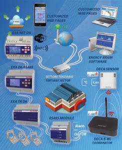 Rete monitoraggio energia - terziario
