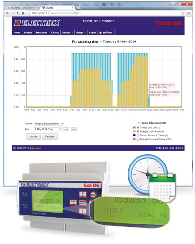 Electrex's solution for measuring energy consumption and the operating time of a load / appliance