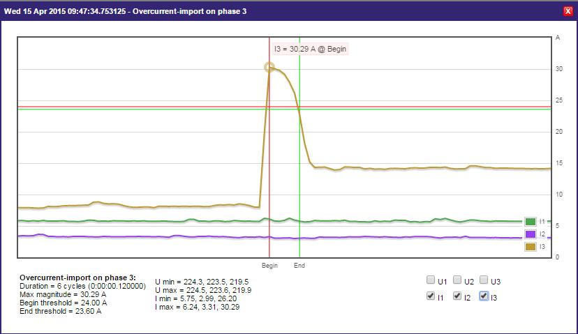 Kilo D6 PQ Electrex-Power-Quality-Overcurrent-PH3-graph