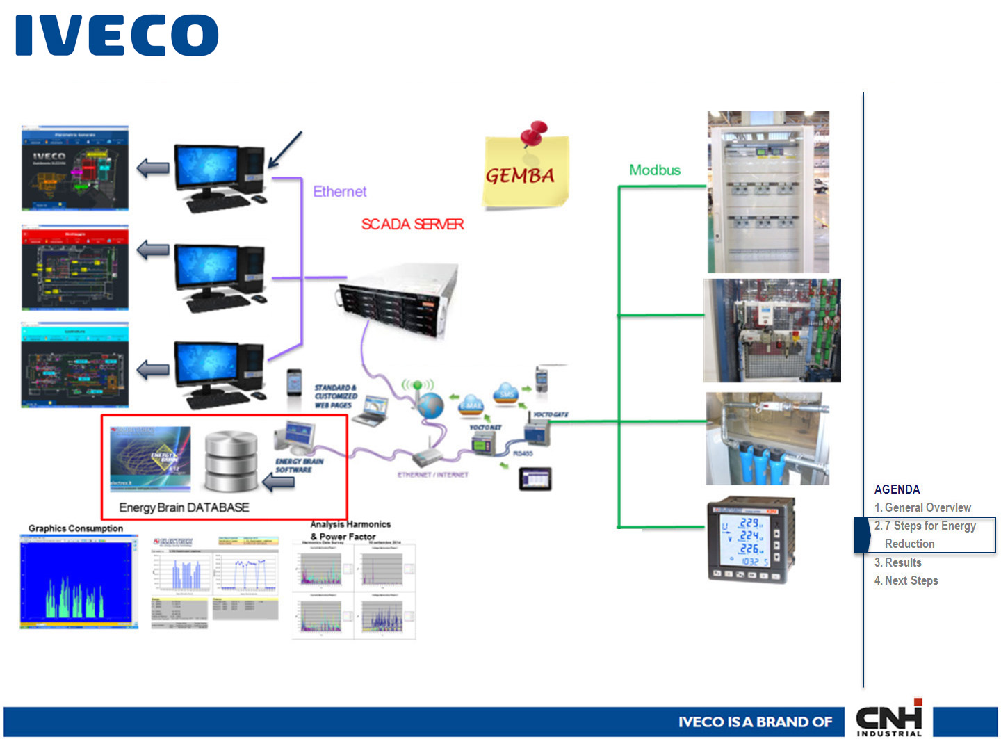 CNH - IVECO: the progressive evolution of the Electrex system for monitoring and management of energy sources, environmental and process parameters