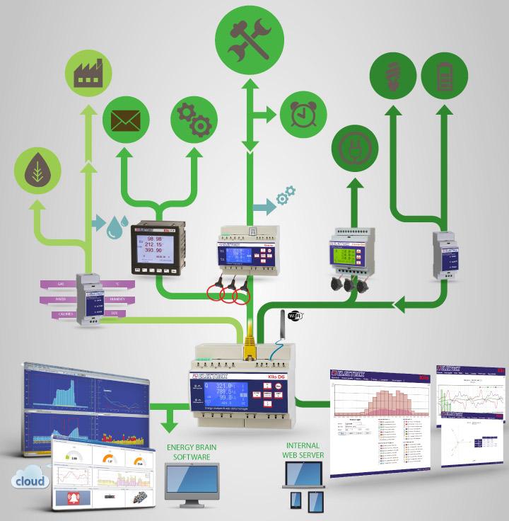 Electrex - Lösungen für Energieüberwachung, Energieverwaltung, Energieeffizienz und Energieautomatisierung