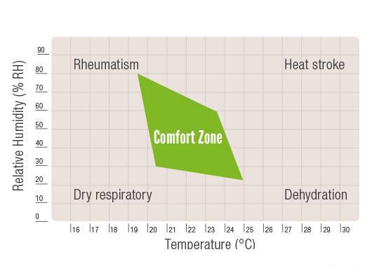 Thermal Comfort Graph