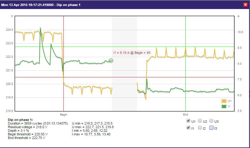 Kilo D6 PQ Electrex-Power-Quality-Dip-PH1-graph
