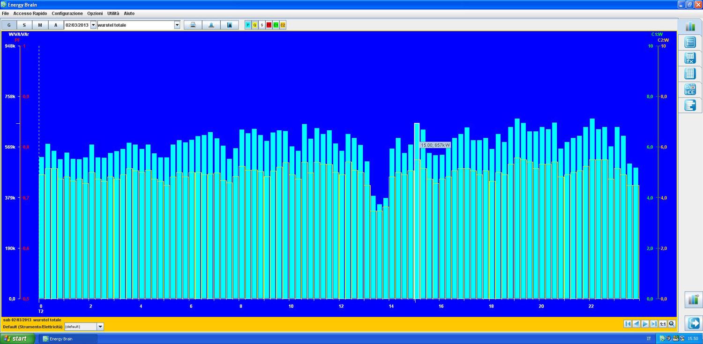 Electrex Energy Brain Grafico con l'andamento dei consumi giornalieri di energia elettrica di un reparto