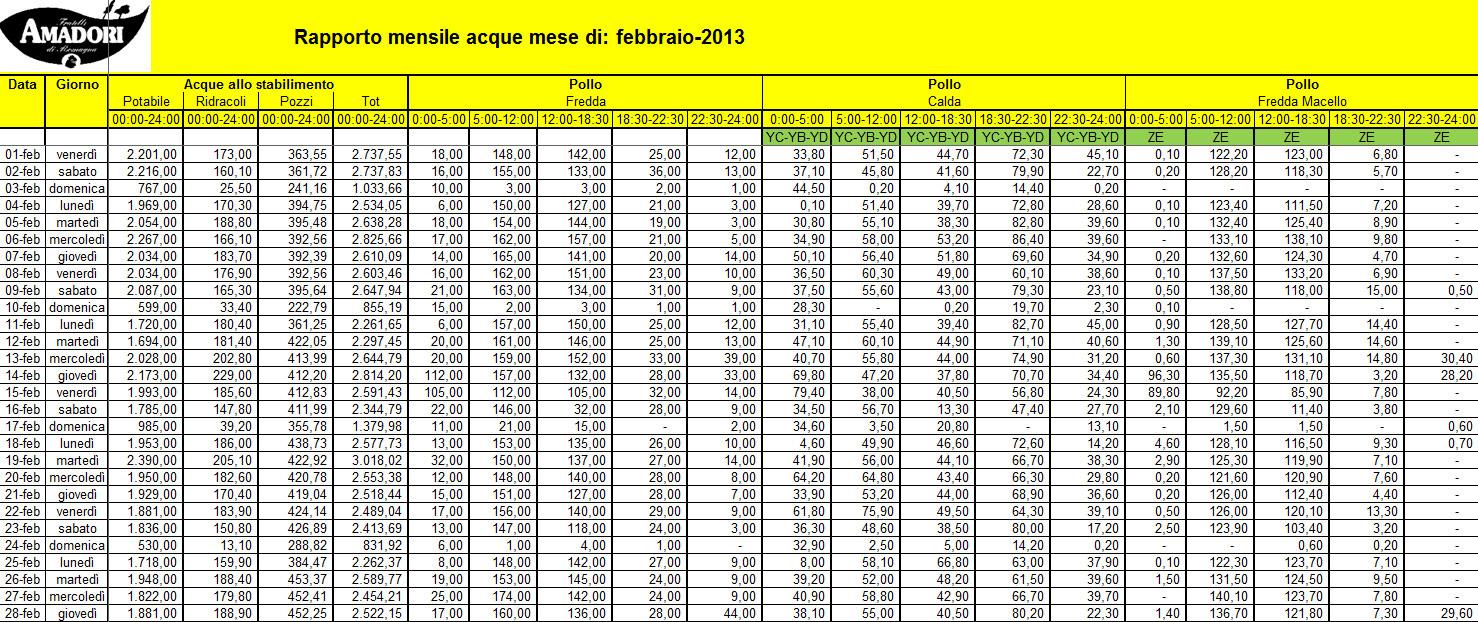 Electrex Report automatico mensile con la suddivisione dei consumi di acqua suddivisi per centri di costo