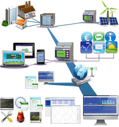 Electrex Rete di monitoraggio