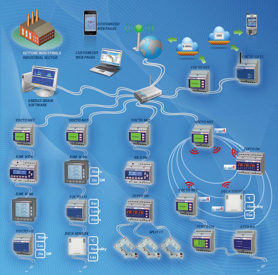 Electrex Sistema di monitoraggio e gestione energia, parametri ambientali e di processo