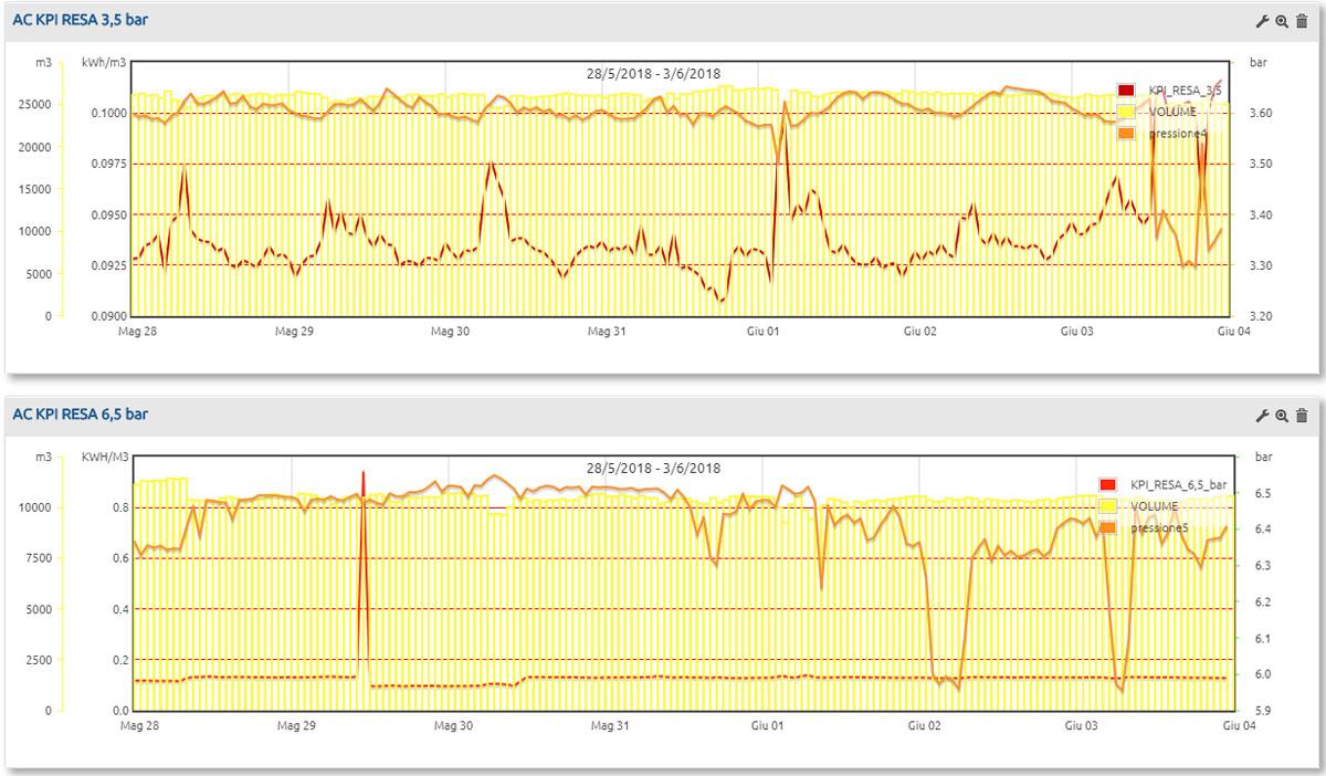 Electrex - Integrare nei sistemi di monitoraggio e gestione dell'energia le Sale Compressori