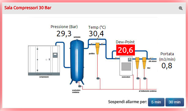 Electrex Energy Automation - GESTIONE DELLE CENTRALI TERMICHE E DEI SISTEMI DI CONDIZIONAMENTO (HVAC)
